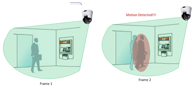 ویژگی Motion Detection دوربین برایتون IPC74520B17